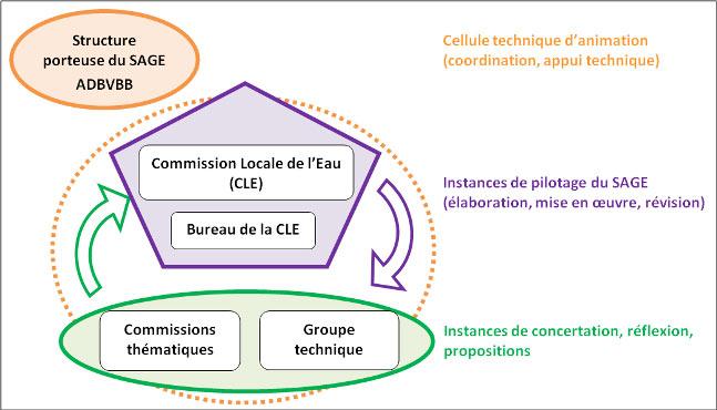 Schéma d'organisation des acteurs